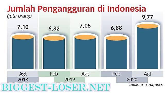 Jumlah Pengangguran Indonesia Terus Meningkat
